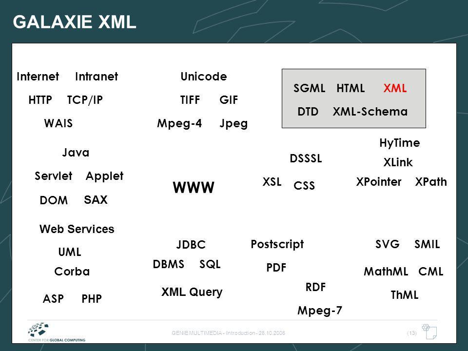 GENIE MULTIMEDIA - Introduction - 26.10.2006(13) GALAXIE XML WWW TIFF WAIS HTML SQLDBMS TCP/IP Internet DTD Postscript PDF HyTime Java Intranet JpegMp
