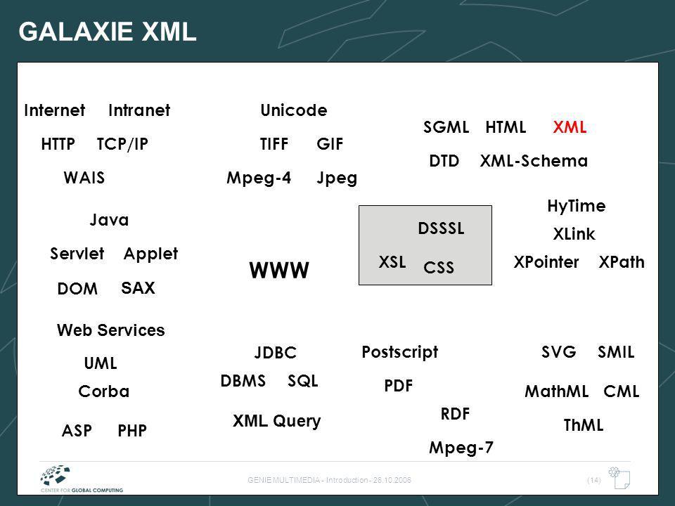 GENIE MULTIMEDIA - Introduction - 26.10.2006(14) GALAXIE XML WWW TIFF WAIS HTML SQLDBMS TCP/IP Internet DTD Postscript PDF HyTime Java Intranet JpegMp