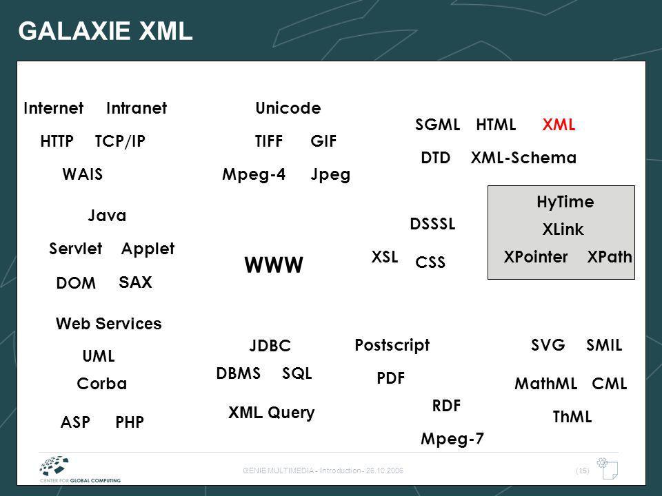 GENIE MULTIMEDIA - Introduction - 26.10.2006(15) GALAXIE XML WWW TIFF WAIS HTML SQLDBMS TCP/IP Internet DTD Postscript PDF HyTime Java Intranet JpegMp