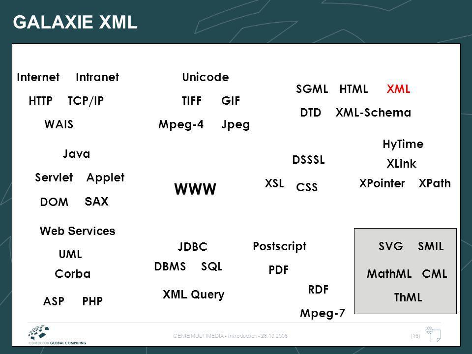 GENIE MULTIMEDIA - Introduction - 26.10.2006(16) GALAXIE XML WWW TIFF WAIS HTML SQLDBMS TCP/IP Internet DTD Postscript PDF HyTime Java Intranet JpegMp