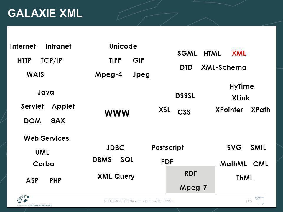 GENIE MULTIMEDIA - Introduction - 26.10.2006(17) GALAXIE XML WWW TIFF WAIS HTML SQLDBMS TCP/IP Internet DTD Postscript PDF HyTime Java Intranet JpegMp