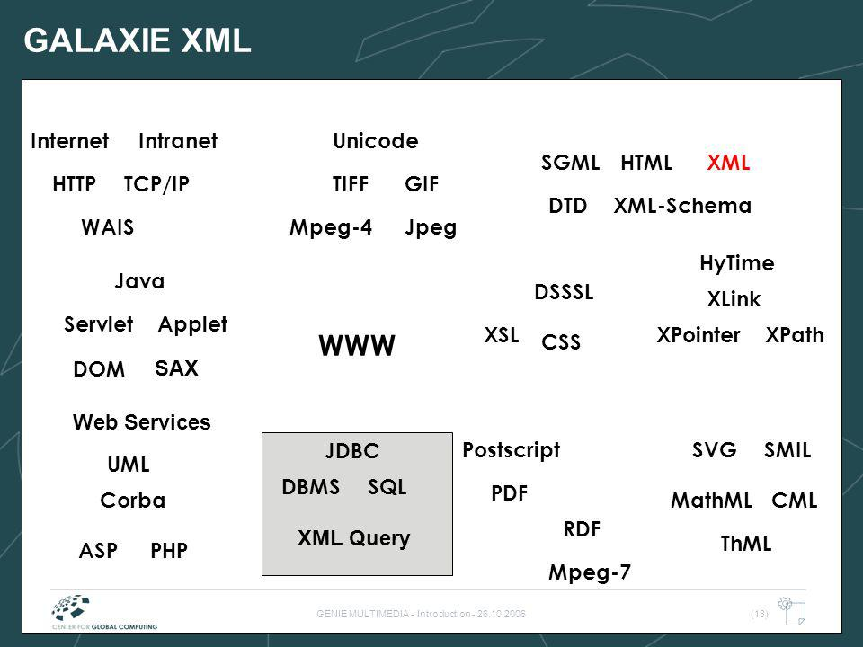 GENIE MULTIMEDIA - Introduction - 26.10.2006(18) GALAXIE XML WWW TIFF WAIS HTML SQLDBMS TCP/IP Internet DTD Postscript PDF HyTime Java Intranet JpegMp