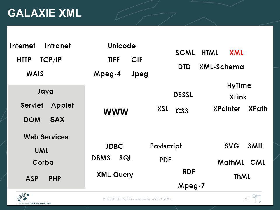 GENIE MULTIMEDIA - Introduction - 26.10.2006(19) GALAXIE XML WWW TIFF WAIS HTML SQLDBMS TCP/IP Internet DTD Postscript PDF HyTime Java Intranet JpegMp