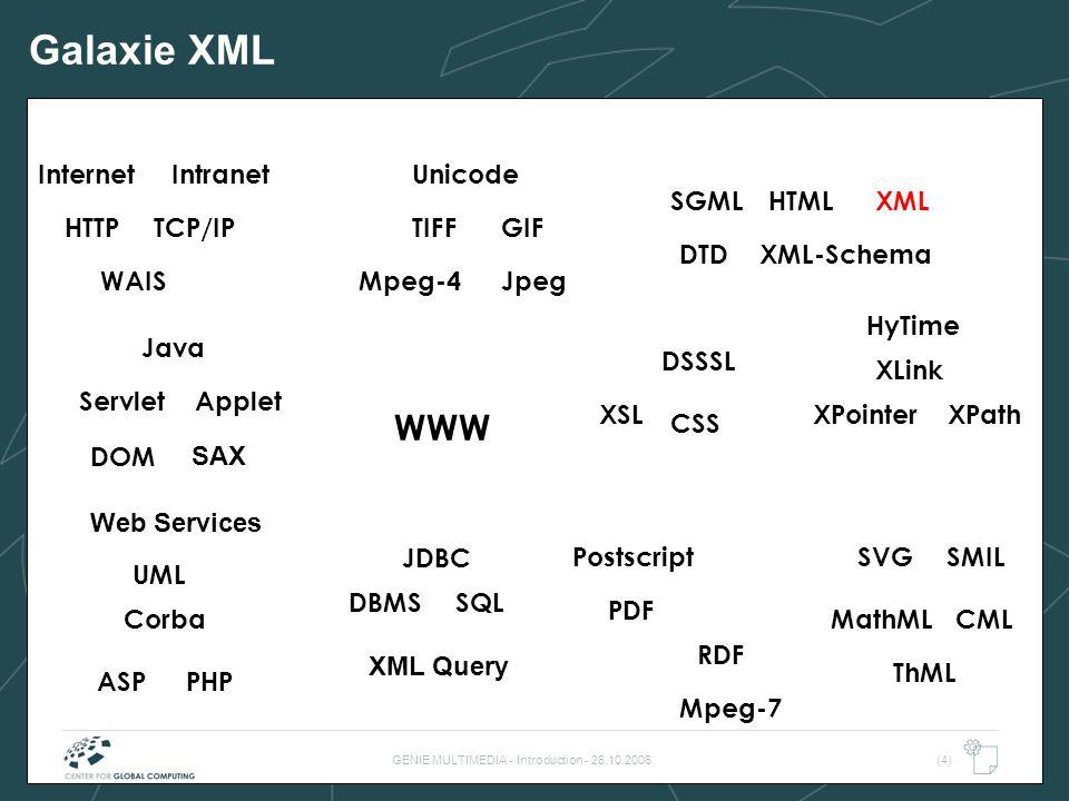 GENIE MULTIMEDIA - Introduction - 26.10.2006(15) GALAXIE XML WWW TIFF WAIS HTML SQLDBMS TCP/IP Internet DTD Postscript PDF HyTime Java Intranet JpegMpeg-4 CSS XML XSL HTTP XLink XPointer Corba DSSSL JDBC MathMLCML Servlet XML-Schema SVGSMIL XPath RDF Mpeg-7 SGML Applet ASPPHP Unicode GIF ThML UML DOM SAX Web Services XML Query