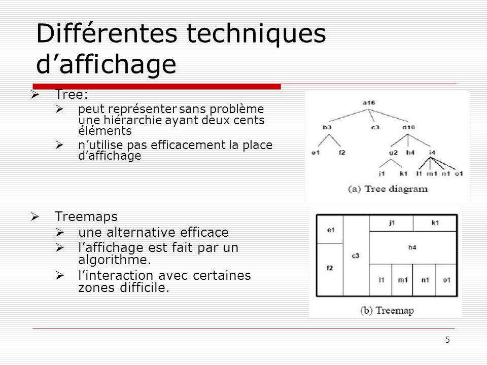 5 Différentes techniques daffichage Tree: peut représenter sans problème une hiérarchie ayant deux cents éléments nutilise pas efficacement la place daffichage Treemaps une alternative efficace laffichage est fait par un algorithme.
