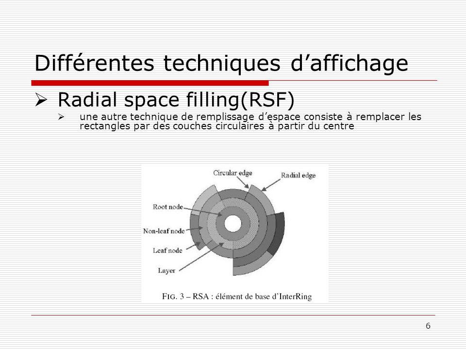 6 Différentes techniques daffichage Radial space filling(RSF) une autre technique de remplissage despace consiste à remplacer les rectangles par des couches circulaires à partir du centre