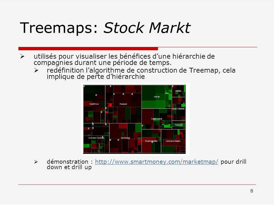 8 utilisés pour visualiser les bénéfices dune hiérarchie de compagnies durant une période de temps.