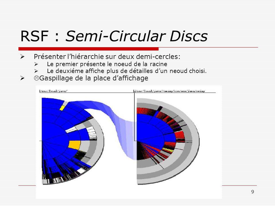 9 RSF : Semi-Circular Discs Présenter lhiérarchie sur deux demi-cercles: Le premier présente le noeud de la racine Le deuxiéme affiche plus de détailles dun neoud choisi.