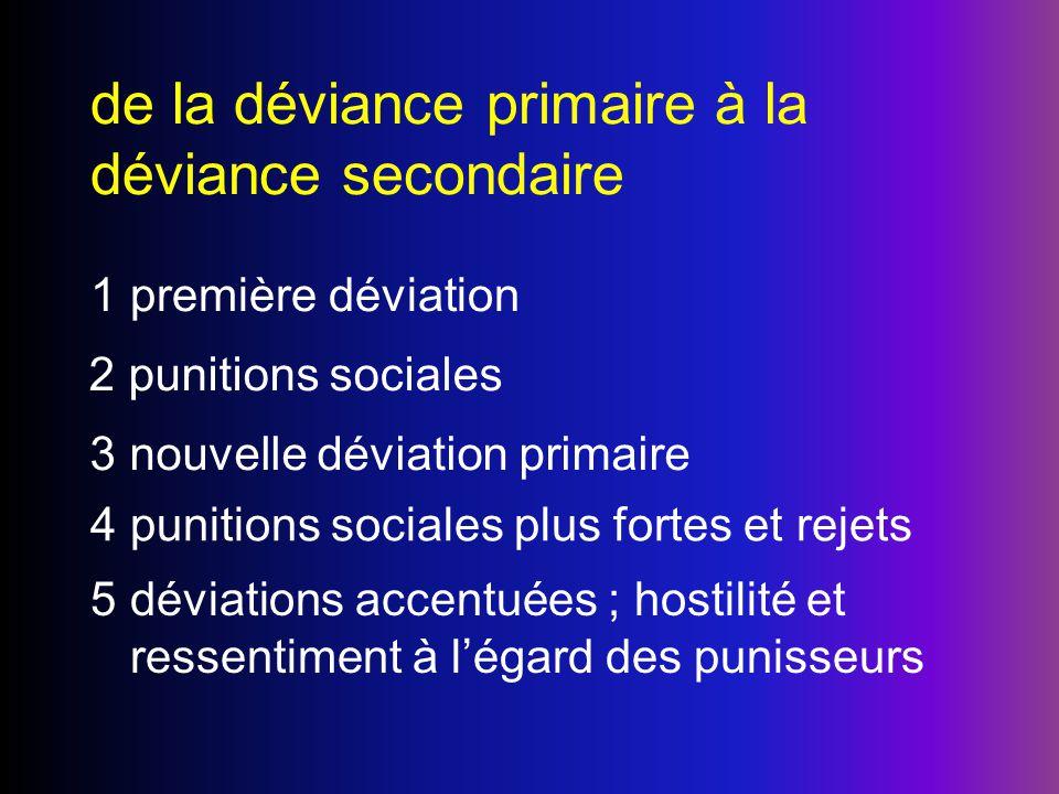 de la déviance primaire à la déviance secondaire 1première déviation 2punitions sociales 3nouvelle déviation primaire 4punitions sociales plus fortes