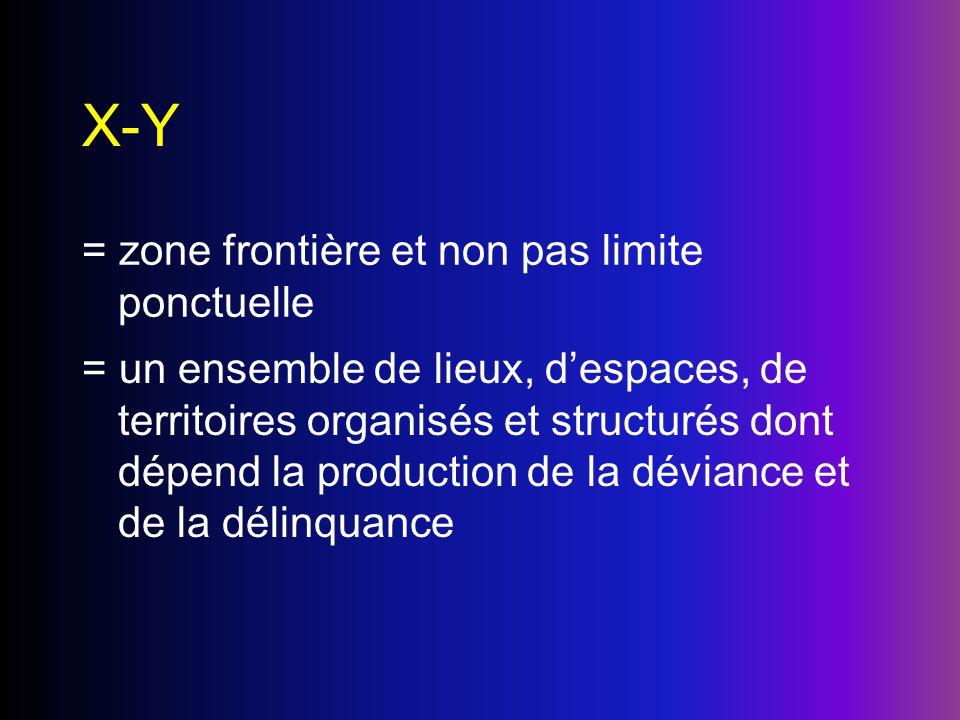 X-Y = zone frontière et non pas limite ponctuelle = un ensemble de lieux, despaces, de territoires organisés et structurés dont dépend la production d