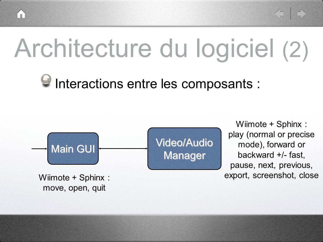 Architecture du logiciel (2) Interactions entre les composants : Main GUI Video/Audio Manager Wiimote + Sphinx : move, open, quit Wiimote + Sphinx : p