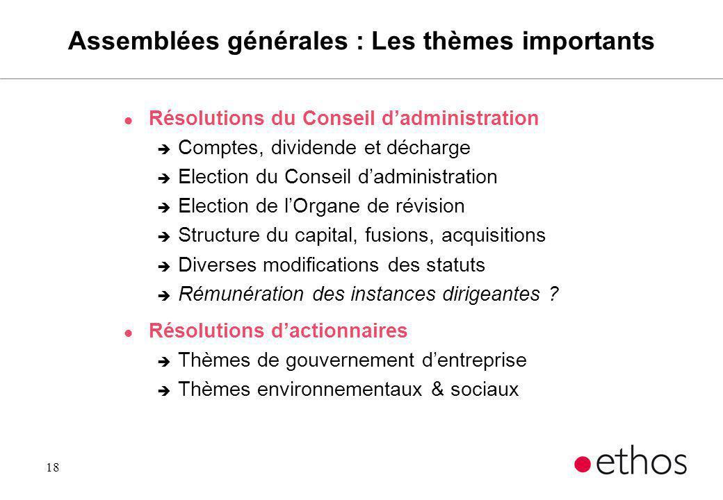 18 Assemblées générales : Les thèmes importants l Résolutions du Conseil dadministration è Comptes, dividende et décharge è Election du Conseil dadmin