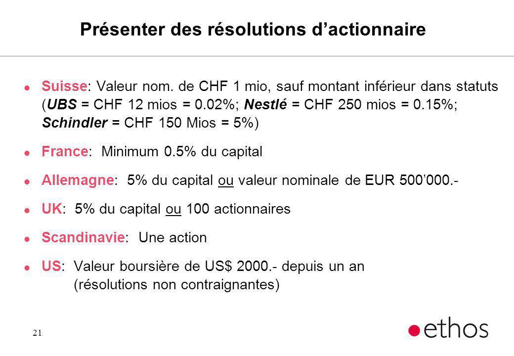 21 Présenter des résolutions dactionnaire l Suisse: Valeur nom. de CHF 1 mio, sauf montant inférieur dans statuts (UBS = CHF 12 mios = 0.02%; Nestlé =