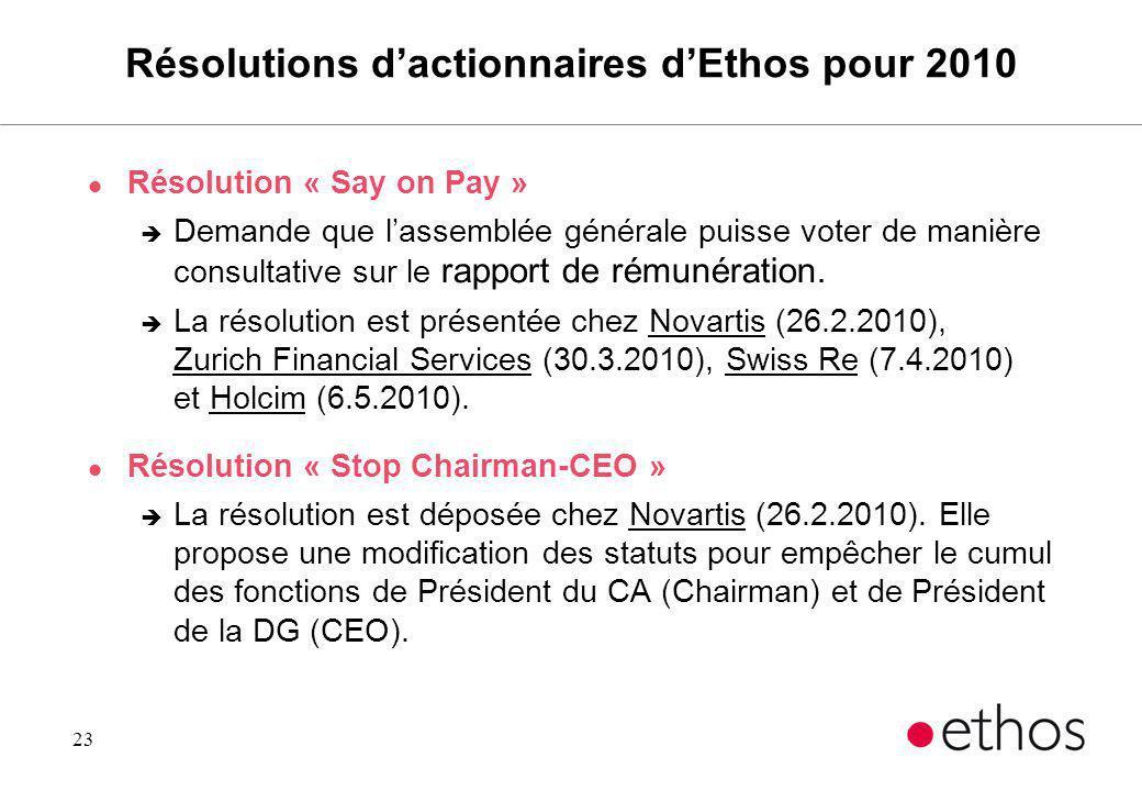 23 Résolutions dactionnaires dEthos pour 2010 l Résolution « Say on Pay » è Demande que lassemblée générale puisse voter de manière consultative sur l