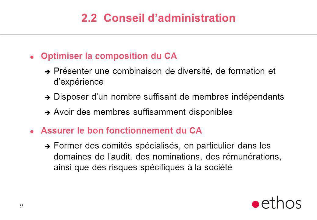 9 2.2 Conseil dadministration l Optimiser la composition du CA è Présenter une combinaison de diversité, de formation et dexpérience è Disposer dun no