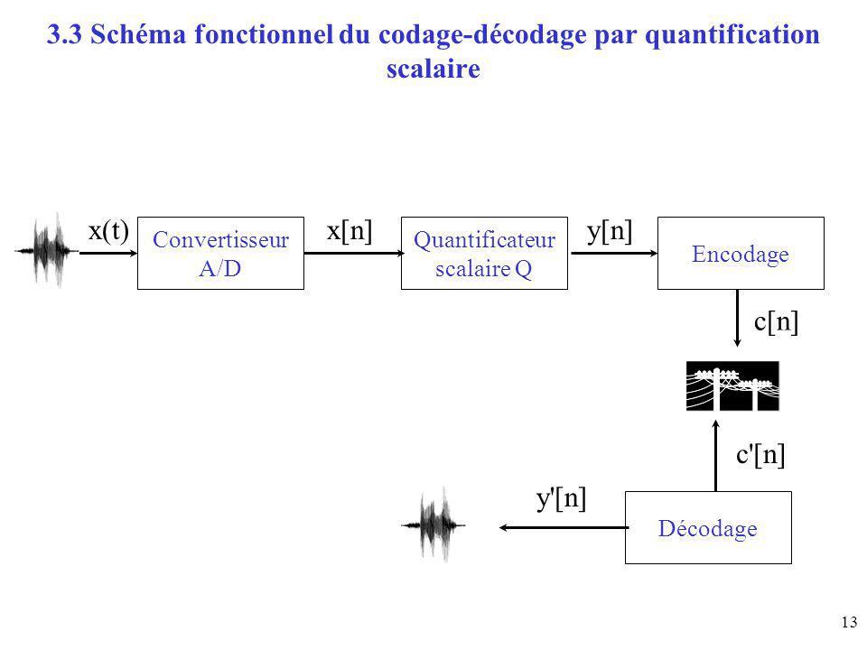 13 3.3 Schéma fonctionnel du codage-décodage par quantification scalaire Convertisseur A/D Quantificateur scalaire Q Encodage x(t)x[n]y[n] c[n] Décoda