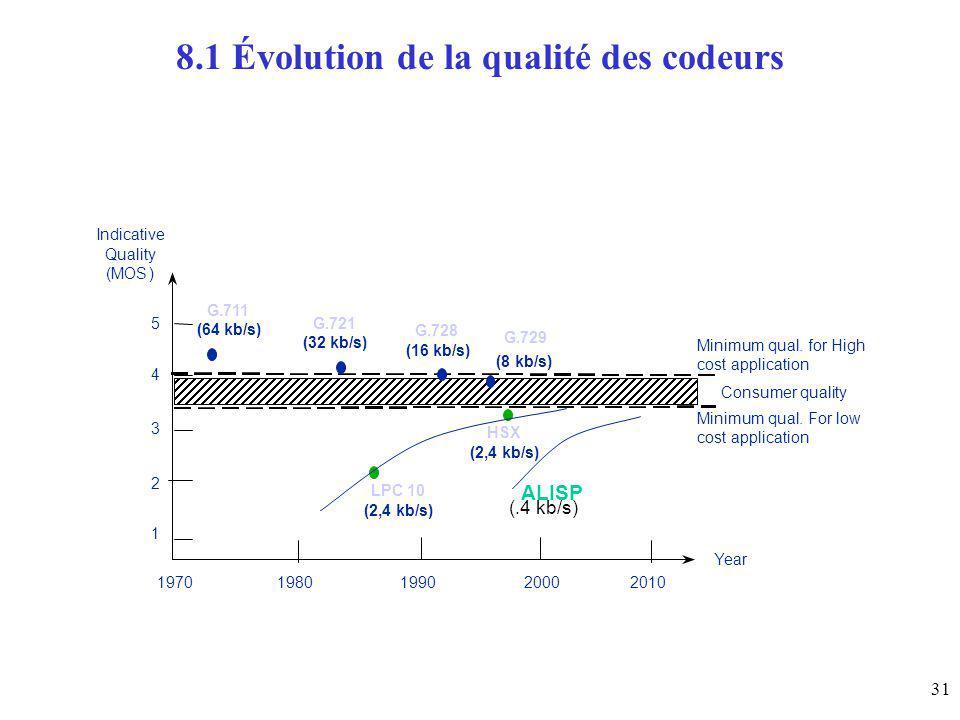 31 8.1 Évolution de la qualité des codeurs 1 2 3 4 5 198019902000 Indicative Quality (MOS) G.711 (64 kb/s) G.721 (32 kb/s) G.729 (8 kb/s) G.728 (16 kb