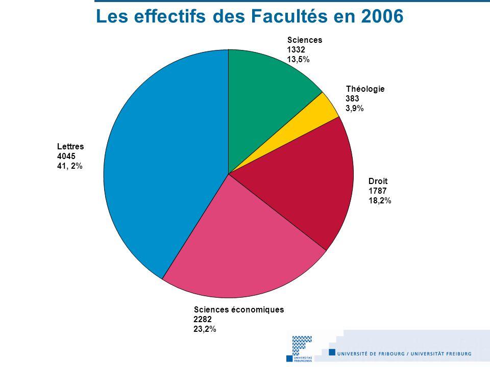 Les effectifs des Facultés en 2006 Sciences 1332 13,5% Théologie 383 3,9% Droit 1787 18,2% Sciences économiques 2282 23,2% Lettres 4045 41, 2%