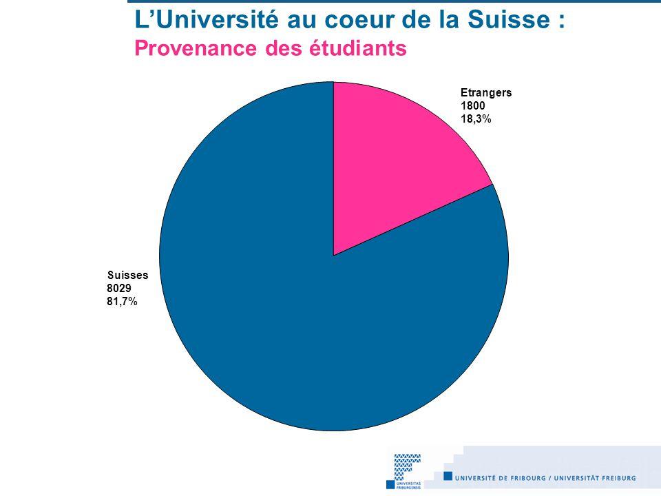 LUniversité au coeur de la Suisse : Provenance des étudiants Etrangers 1800 18,3% Suisses 8029 81,7%