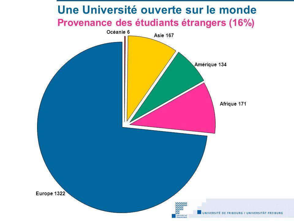 Une Université ouverte sur le monde Provenance des étudiants étrangers (16%) Océanie 6 Asie 167 Amérique 134 Afrique 171 Europe 1322