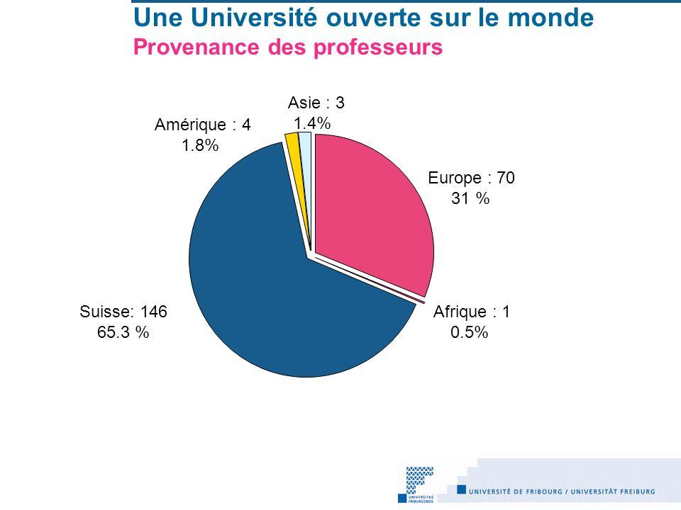 Une Université ouverte sur le monde Provenance des professeurs Europe : 70 31 % Suisse: 146 65.3 % Afrique : 1 0.5% Amérique : 4 1.8% Asie : 3 1.4%