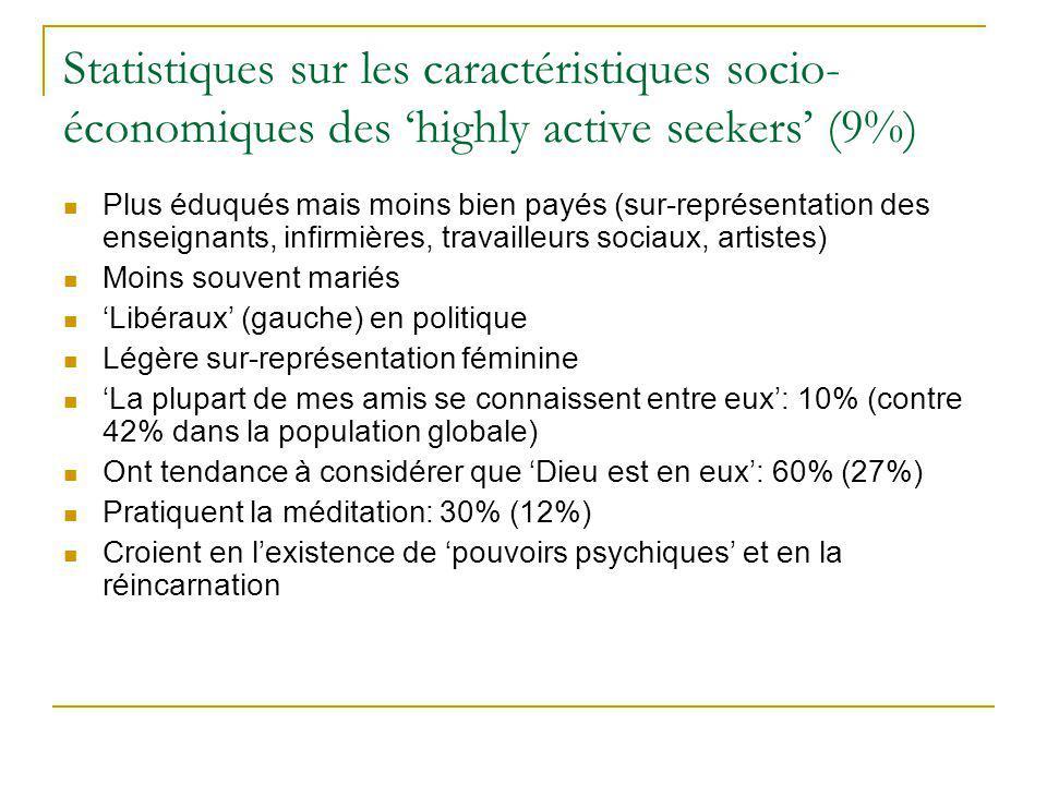 Statistiques sur les caractéristiques socio- économiques des highly active seekers (9%) Plus éduqués mais moins bien payés (sur-représentation des ens