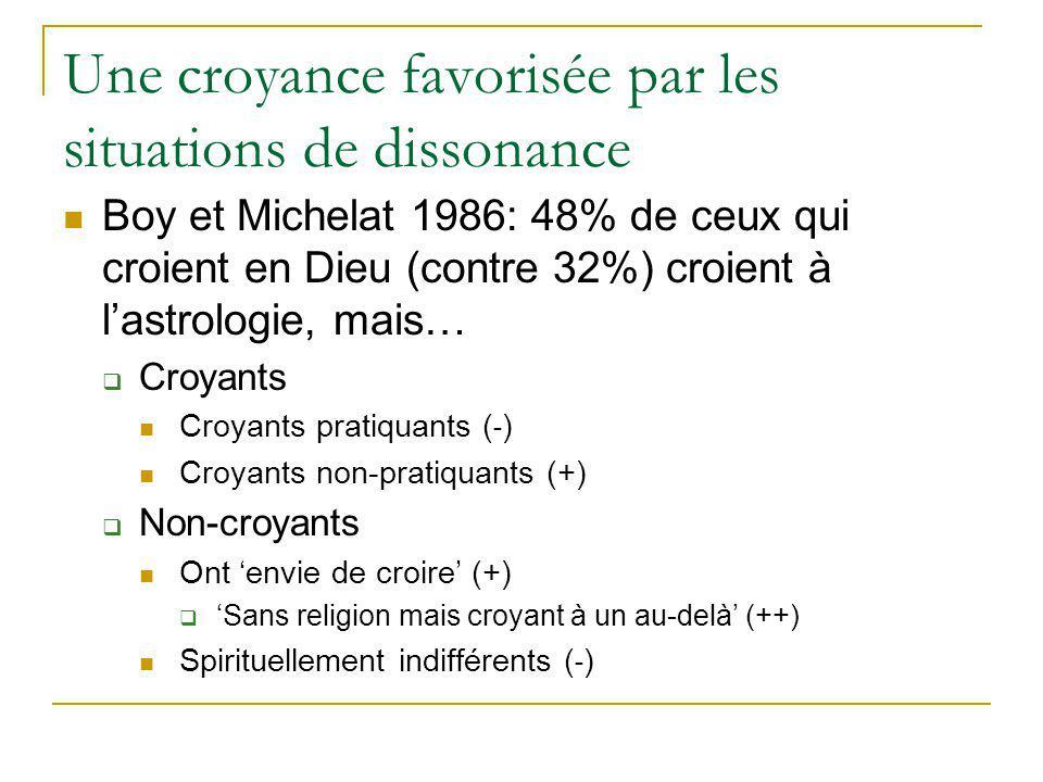 Une croyance favorisée par les situations de dissonance Boy et Michelat 1986: 48% de ceux qui croient en Dieu (contre 32%) croient à lastrologie, mais… Croyants Croyants pratiquants ( ˗ ) Croyants non-pratiquants (+) Non-croyants Ont envie de croire (+) Sans religion mais croyant à un au-delà (++) Spirituellement indifférents ( ˗ )