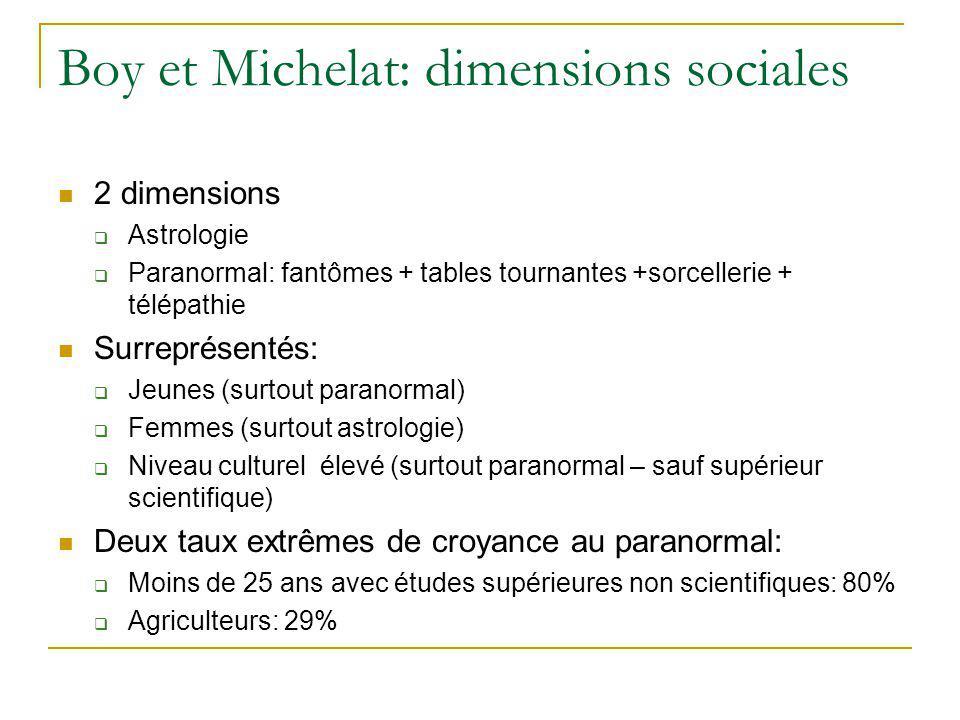 Boy et Michelat: dimensions sociales 2 dimensions Astrologie Paranormal: fantômes + tables tournantes +sorcellerie + télépathie Surreprésentés: Jeunes