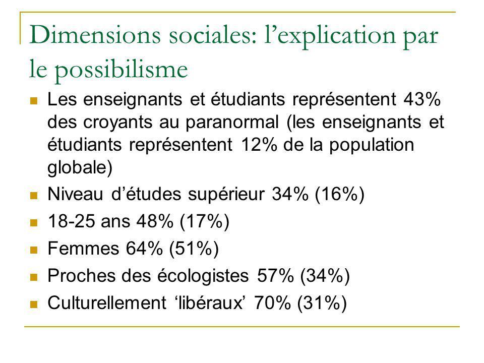 Dimensions sociales: lexplication par le possibilisme Les enseignants et étudiants représentent 43% des croyants au paranormal (les enseignants et étudiants représentent 12% de la population globale) Niveau détudes supérieur 34% (16%) 18-25 ans 48% (17%) Femmes 64% (51%) Proches des écologistes 57% (34%) Culturellement libéraux 70% (31%)