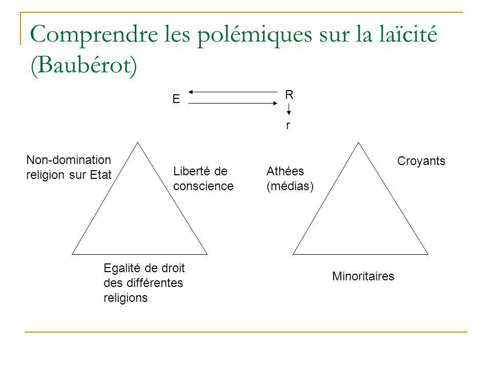 Comprendre les polémiques sur la laïcité (Baubérot) Non-domination religion sur Etat Liberté de conscience Egalité de droit des différentes religions