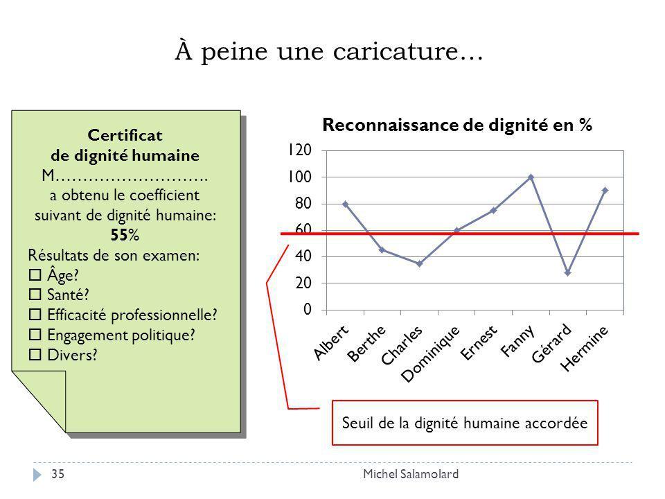 Michel Salamolard35 Certificat de dignité humaine M………………………. a obtenu le coefficient suivant de dignité humaine: 55% Résultats de son examen: Âge? Sa