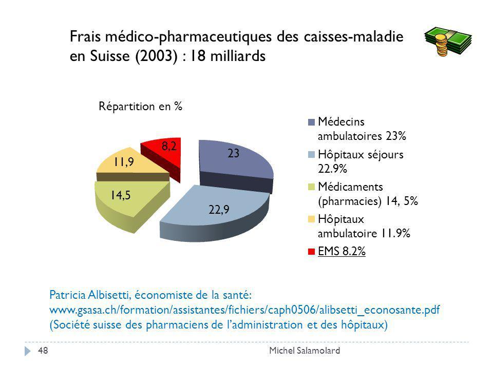Michel Salamolard48 Frais médico-pharmaceutiques des caisses-maladie en Suisse (2003) : 18 milliards Répartition en % Patricia Albisetti, économiste de la santé: www.gsasa.ch/formation/assistantes/fichiers/caph0506/alibsetti_econosante.pdf (Société suisse des pharmaciens de ladministration et des hôpitaux)