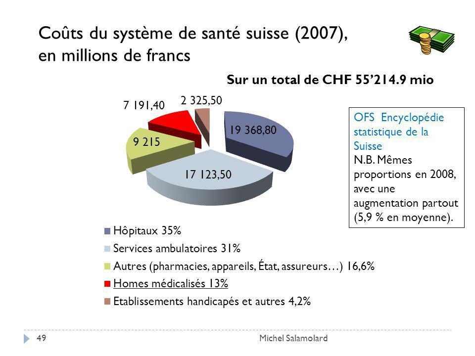 Michel Salamolard49 Coûts du système de santé suisse (2007), en millions de francs OFS Encyclopédie statistique de la Suisse N.B.