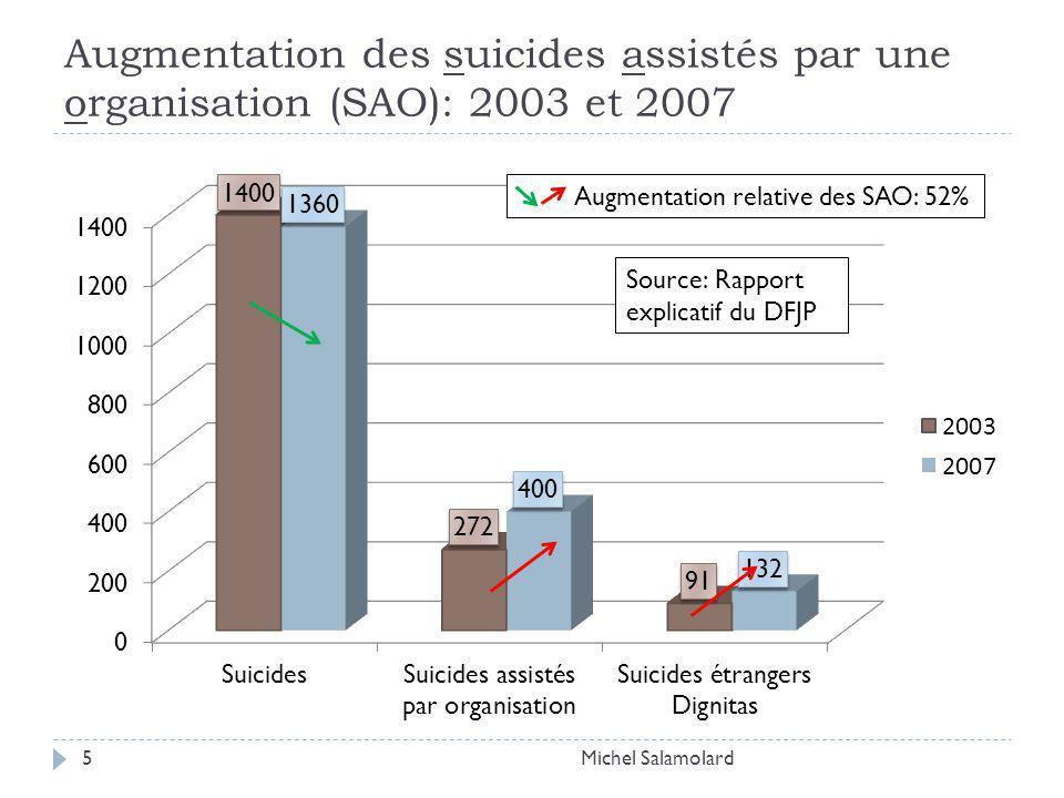 Augmentation des suicides assistés par une organisation (SAO): 2003 et 2007 Michel Salamolard5 Augmentation relative des SAO: 52%