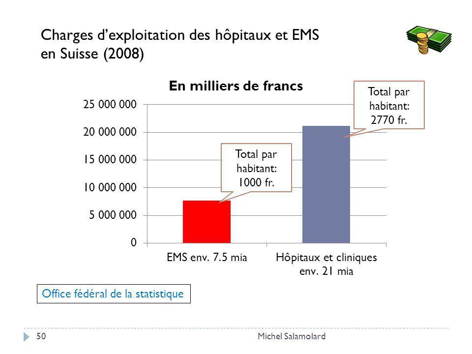 Michel Salamolard50 Charges dexploitation des hôpitaux et EMS en Suisse (2008) Office fédéral de la statistique Total par habitant: 2770 fr.