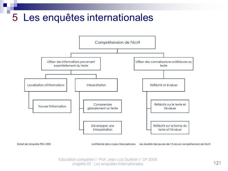 Education comparée /// Prof. Jean-Luc Gurtner /// SP 2009 chapitre 05 : Les enquêtes internationales 121 5 Les enquêtes internationales