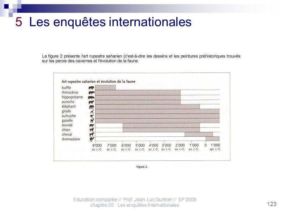 Education comparée /// Prof. Jean-Luc Gurtner /// SP 2009 chapitre 05 : Les enquêtes internationales 123 5 Les enquêtes internationales