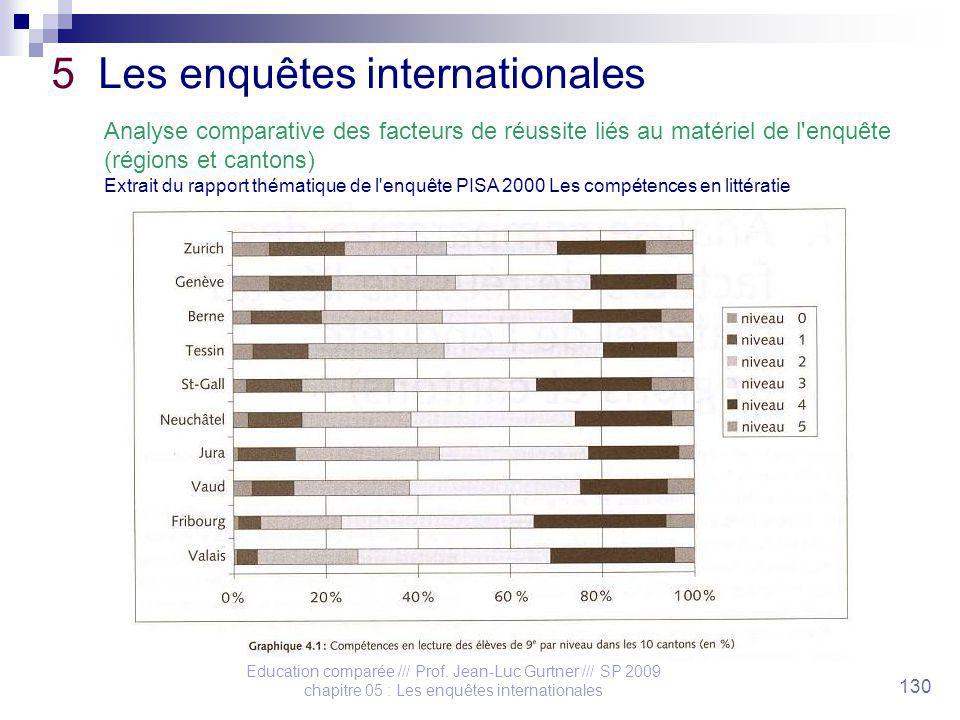Education comparée /// Prof. Jean-Luc Gurtner /// SP 2009 chapitre 05 : Les enquêtes internationales 130 5 Les enquêtes internationales Analyse compar