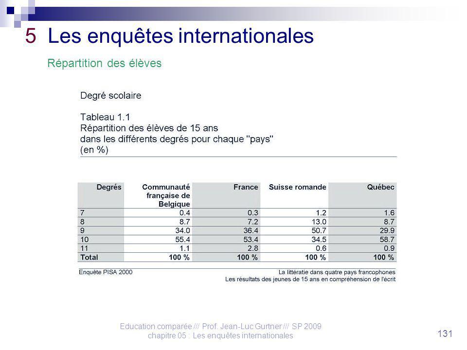 Education comparée /// Prof. Jean-Luc Gurtner /// SP 2009 chapitre 05 : Les enquêtes internationales 131 5 Les enquêtes internationales Répartition de