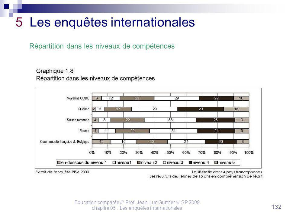 Education comparée /// Prof. Jean-Luc Gurtner /// SP 2009 chapitre 05 : Les enquêtes internationales 132 5 Les enquêtes internationales Répartition da