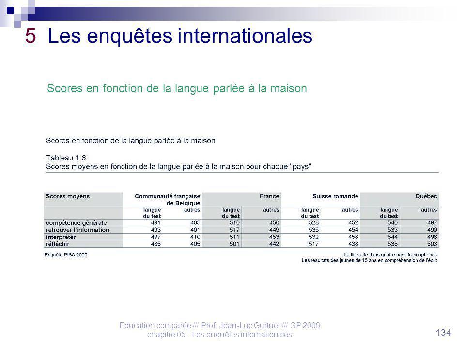 Education comparée /// Prof. Jean-Luc Gurtner /// SP 2009 chapitre 05 : Les enquêtes internationales 134 5 Les enquêtes internationales Scores en fonc