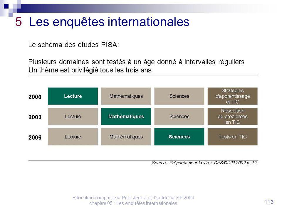 Education comparée /// Prof. Jean-Luc Gurtner /// SP 2009 chapitre 05 : Les enquêtes internationales 116 5 Les enquêtes internationales Le schéma des