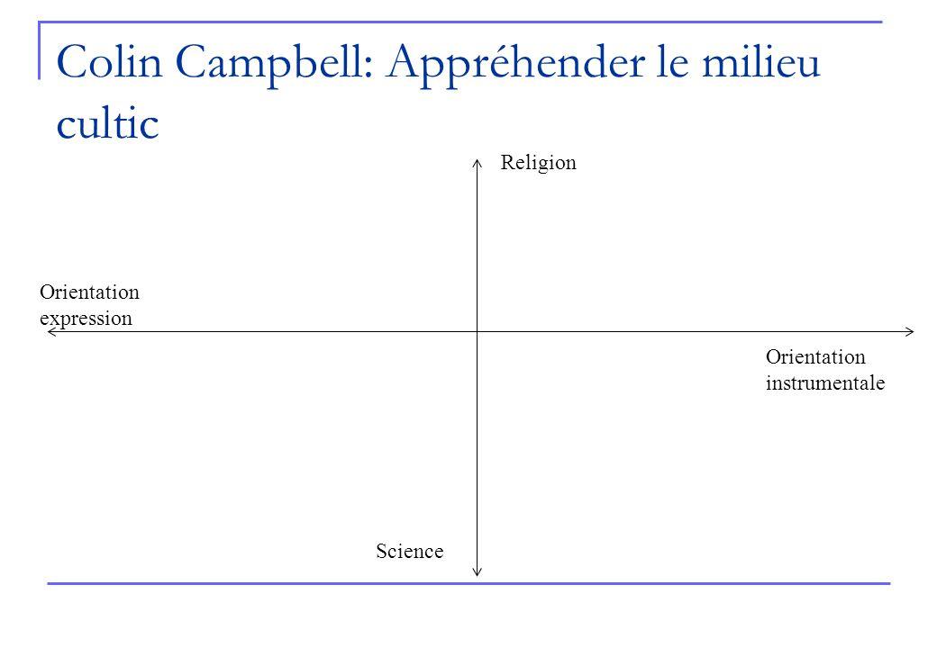 Colin Campbell: Appréhender le milieu cultic Religion Science Orientation expression Orientation instrumentale