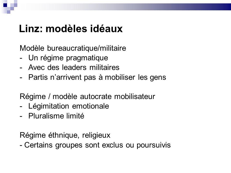 Linz: modèles idéaux Modèle bureaucratique/militaire -Un régime pragmatique -Avec des leaders militaires -Partis narrivent pas à mobiliser les gens Ré