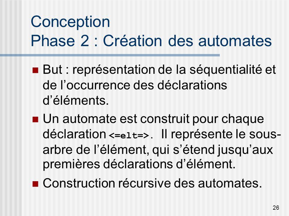 26 Conception Phase 2 : Création des automates But : représentation de la séquentialité et de loccurrence des déclarations déléments.