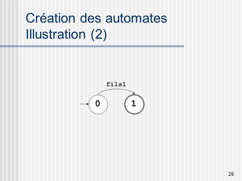 29 Création des automates Illustration (2) 01 fils1