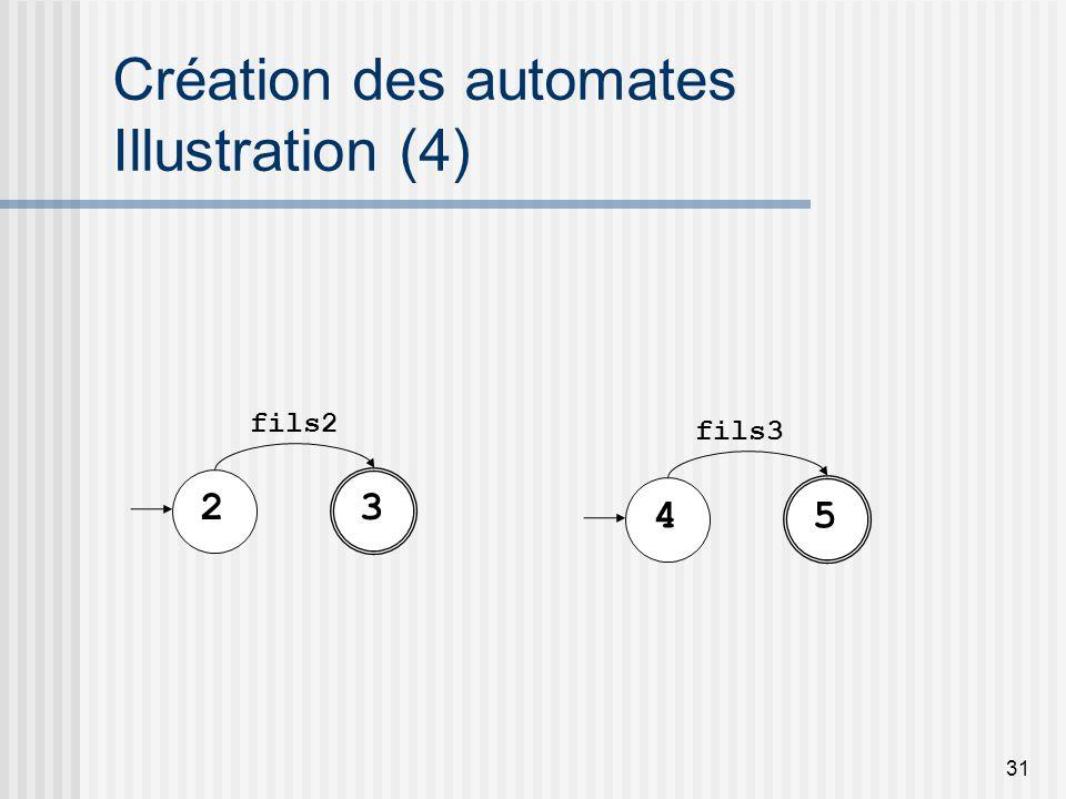 31 Création des automates Illustration (4) 23 fils2 45 fils3
