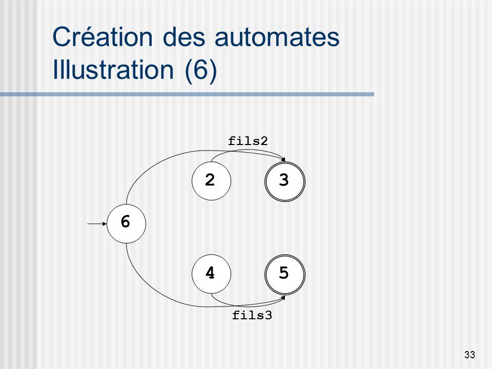 33 Création des automates Illustration (6) 23 fils2 45 fils3 6