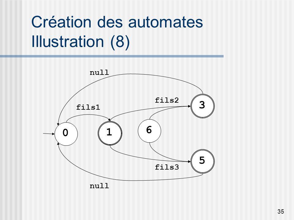 35 Création des automates Illustration (8) 3 fils2 5 fils3 0 1 fils1 null 6