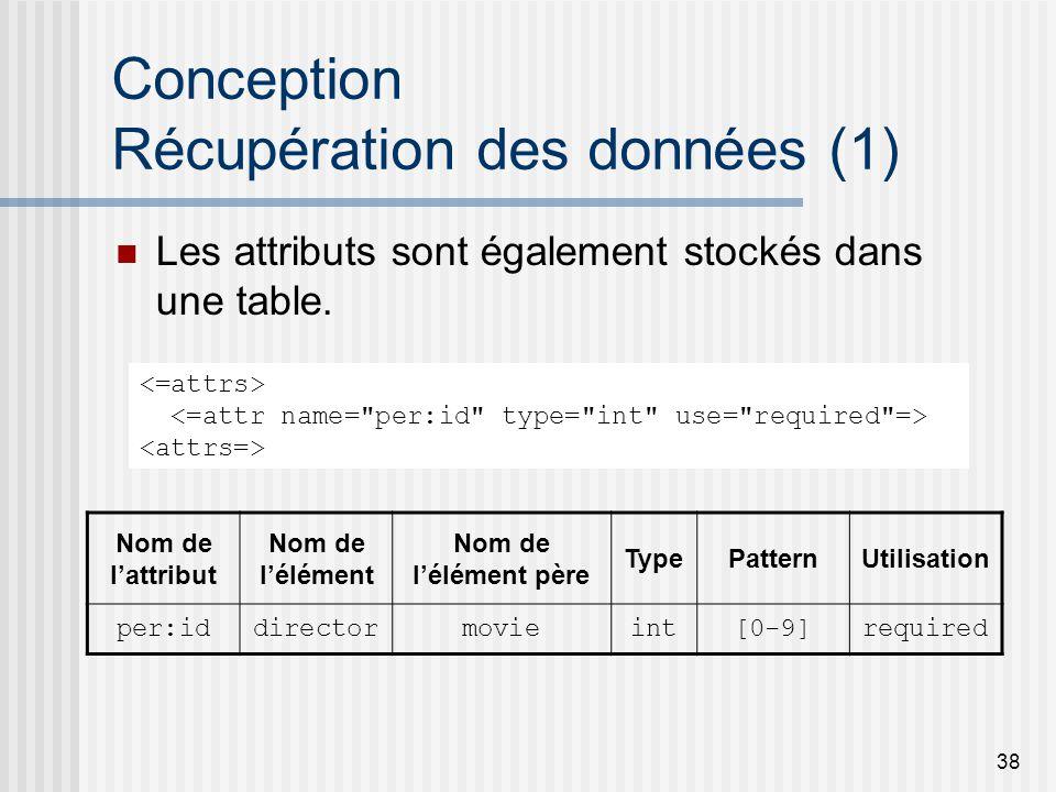 38 Conception Récupération des données (1) Les attributs sont également stockés dans une table.
